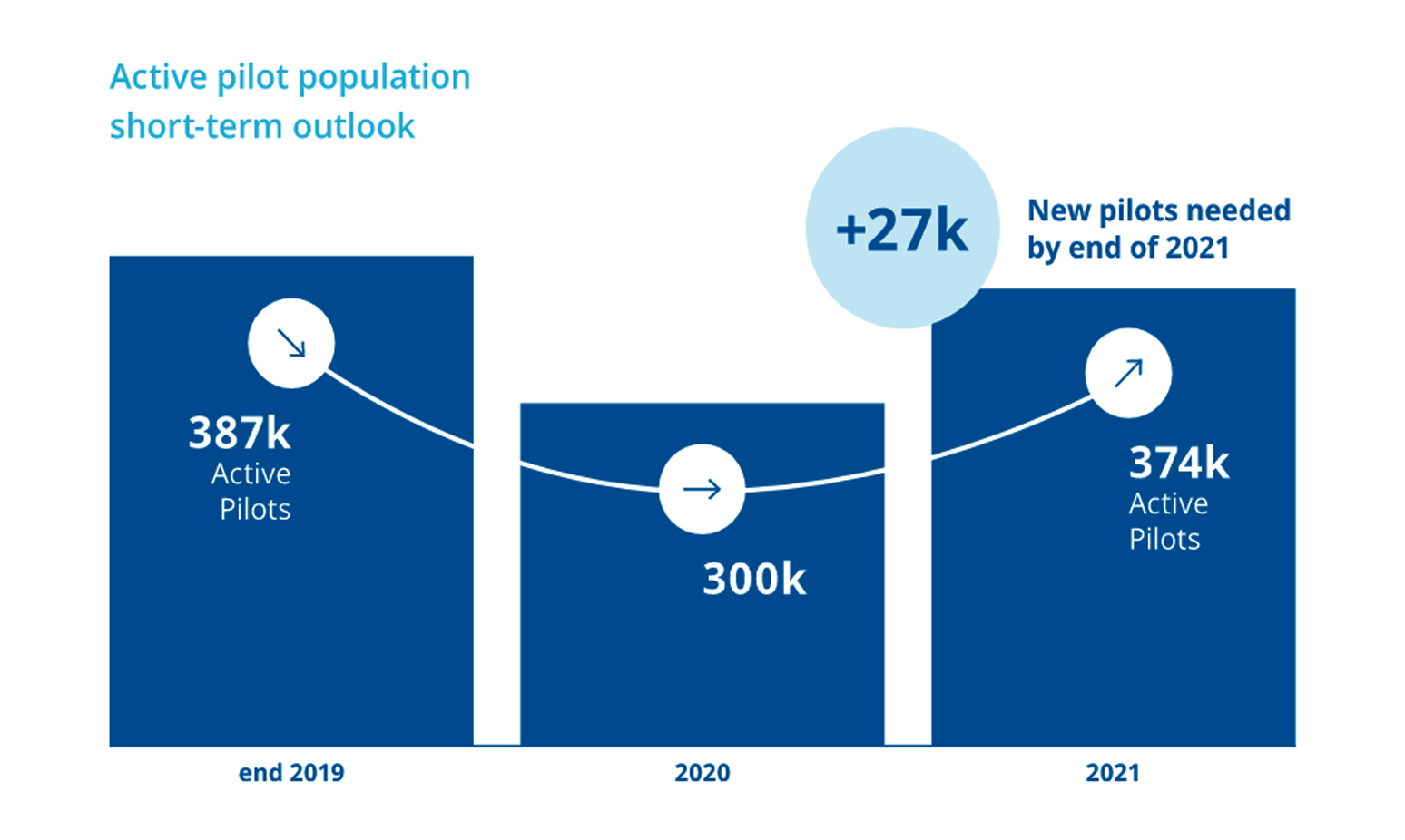 CAE Forecasts Need for 260,000 New Pilots